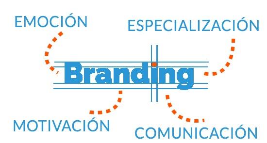 branding clínica dental
